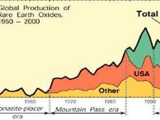 Producción mundial de tierras raras
